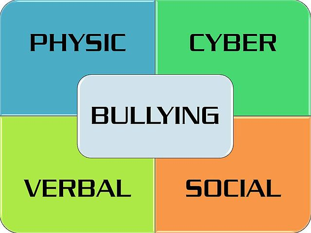 Image source: https://commons.wikimedia.org/wiki/File:Bullying_Classification.jpg