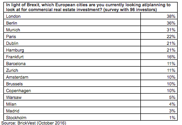 In light of Brexit, which European cities are you currently looking at/planning to look at for commercial real estate investment? (survey with 96 investors)