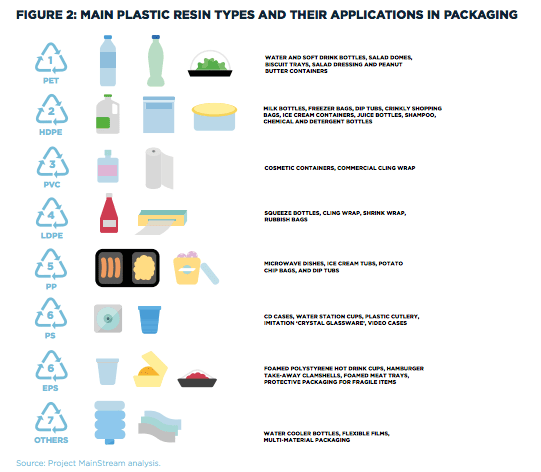 Main plastic materials and issues, Industry endorses plan to recycle 70% of plastic packaging globally, aunched by the World Economic Forum and the Ellen MacArthur Foundation at Davos