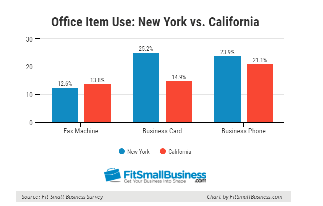 What Office Item Will Be Obsolete in 2017? FitSmallBusiness US Survey