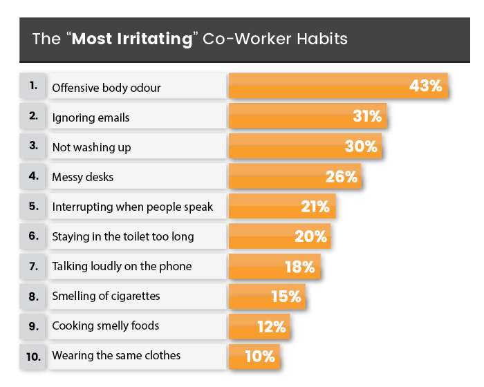 "irritating habits bar chart Vapourcore - Survey Reveals The ""Most Irritating"" Co-Worker Habits 2018"