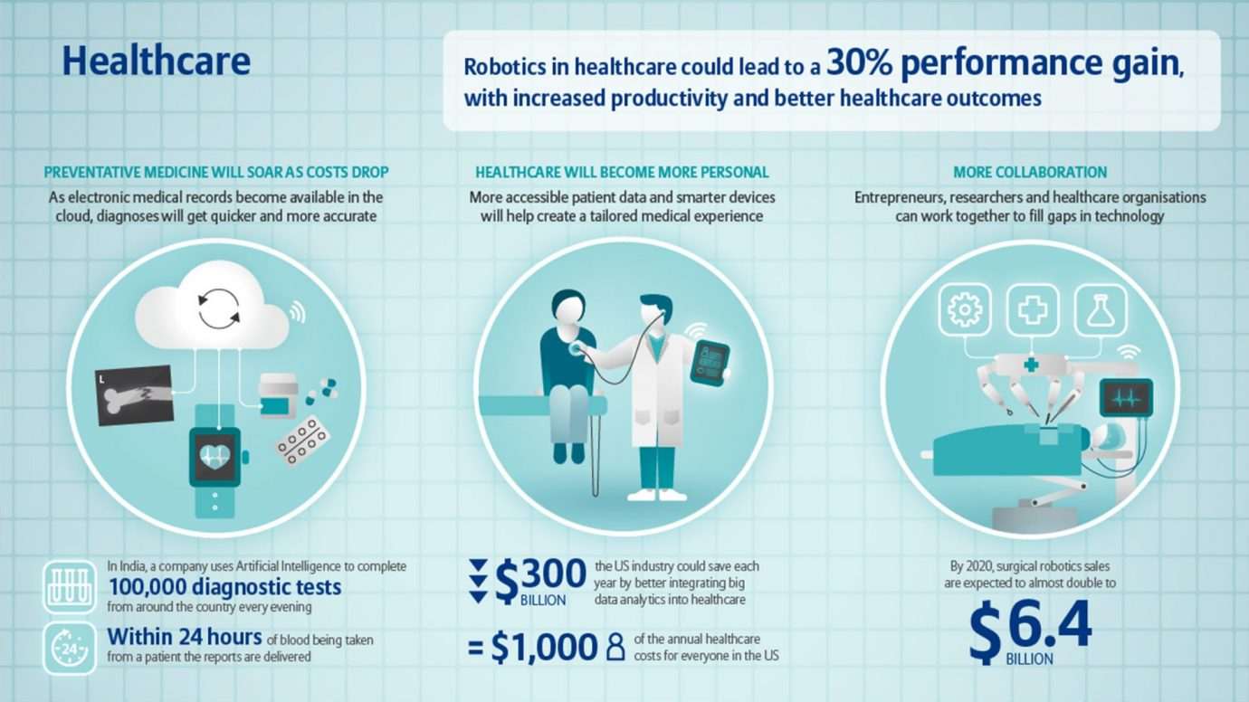 Healthcare innovations and AI. Source: Allianz