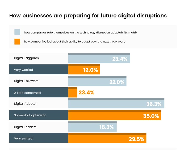 How businesses are preparing for future digital disruptions
