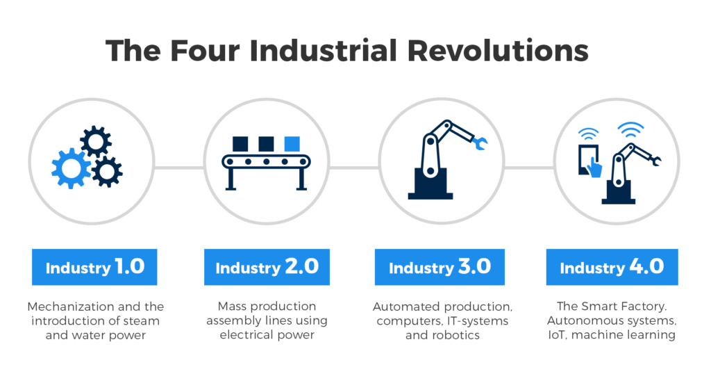 The four industrial revolutions.