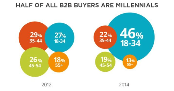 Half of all B2B buyers are millennials