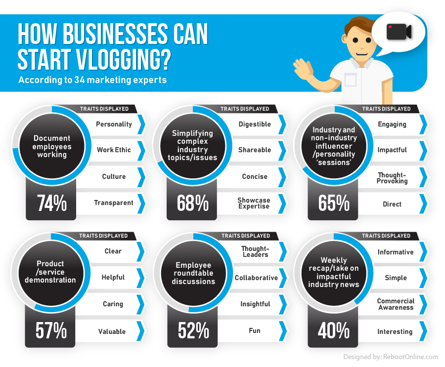 How Businesses can start vlogging?