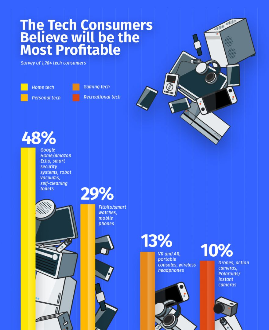 The tech consumers believe will be the most profitable. Source: OneBuy
