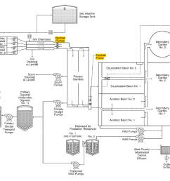 typical process diagram for a wastewater treatment plant showing some locations parshall flumes can be used [ 2000 x 1180 Pixel ]