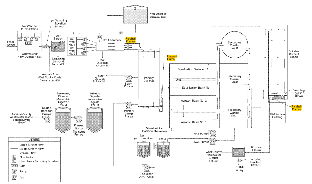 medium resolution of typical process diagram for a wastewater treatment plant showing some locations parshall flumes can be used