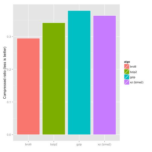brotli compression ratio