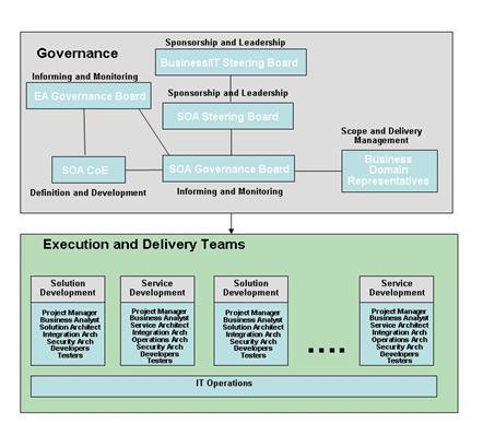SOA Governance Framework  SOA Governance Reference Model SGRM