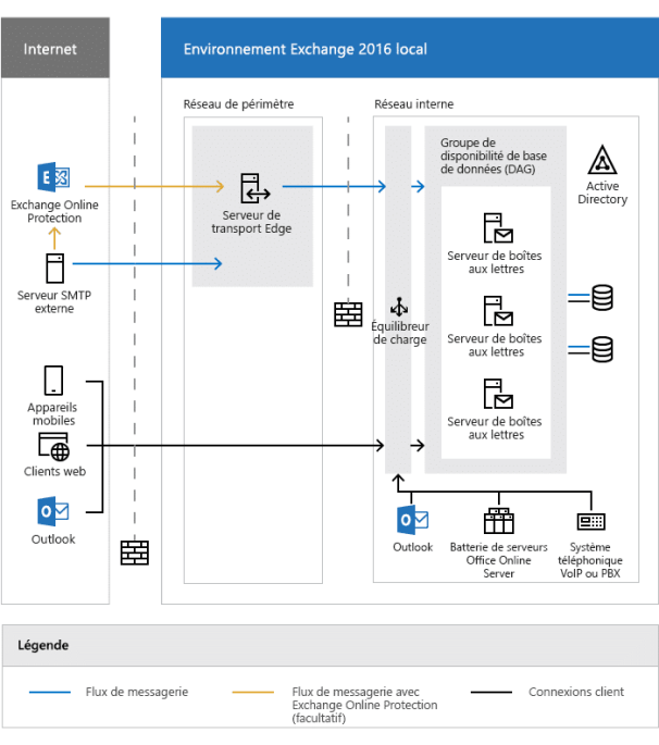 Architecture Microsoft Exchange 2016