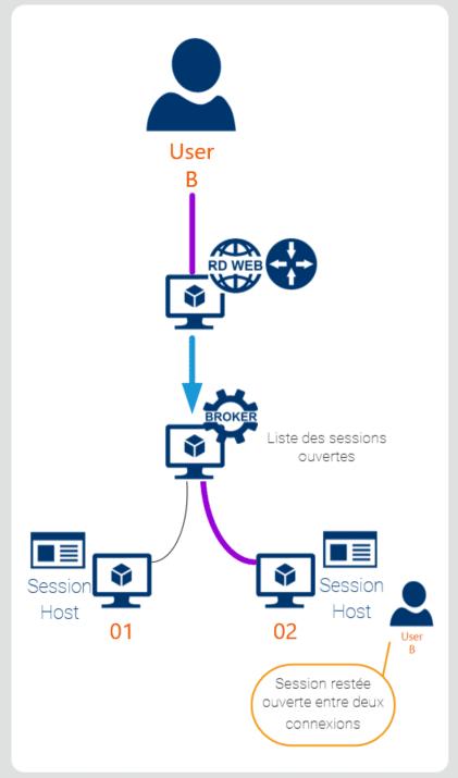 connexion TSE Terminal Server RDS Server 2012