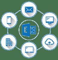 Configuration utile pour Microsoft Exchange Outlook