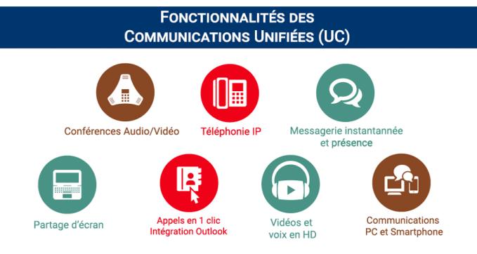 Les fonctionnalités des solutions de communication unifiée en entreprise : téléphonie VoIP, messagerie, partage écran, conférence audio, vidéo, smartphone et PC...