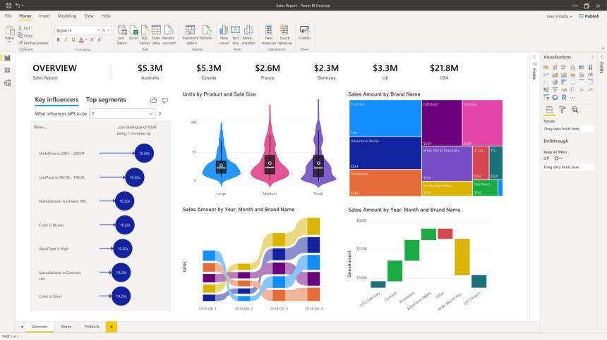 Exemple de rapports power bi visualisation des données