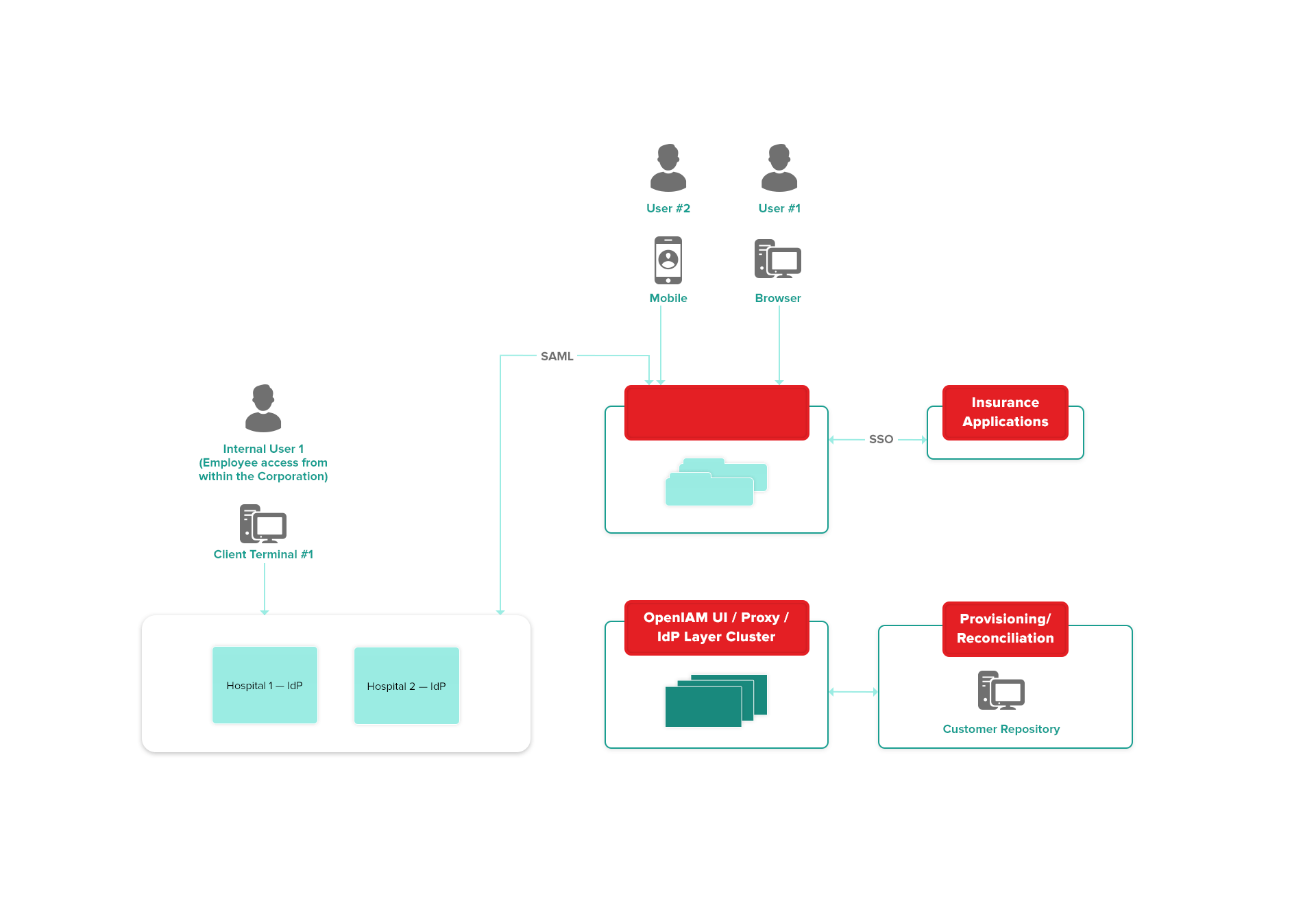 hight resolution of openiam for consumer identity openiam open source identity and access management