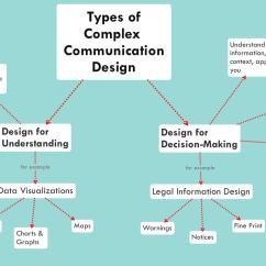 Communication Cycle Diagram Fog Lights Wiring Legal Communciation Design Diagrams Open Law Lab