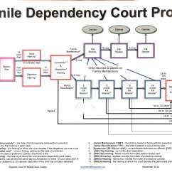 Criminal Procedure Diagram Visio Entity Relationship Template Juvenile Justice System Flowchart In Word