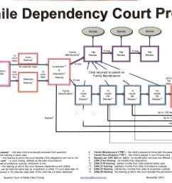 legal visuals juvenile dependency [ 2400 x 1452 Pixel ]