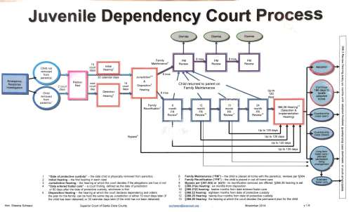 small resolution of legal visuals juvenile dependency