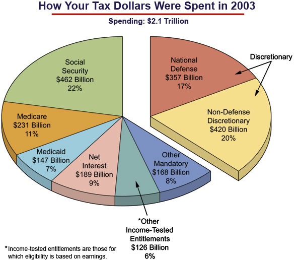 You should probably know this Discretionary Fiscal Policy Refers To  Financial Planning