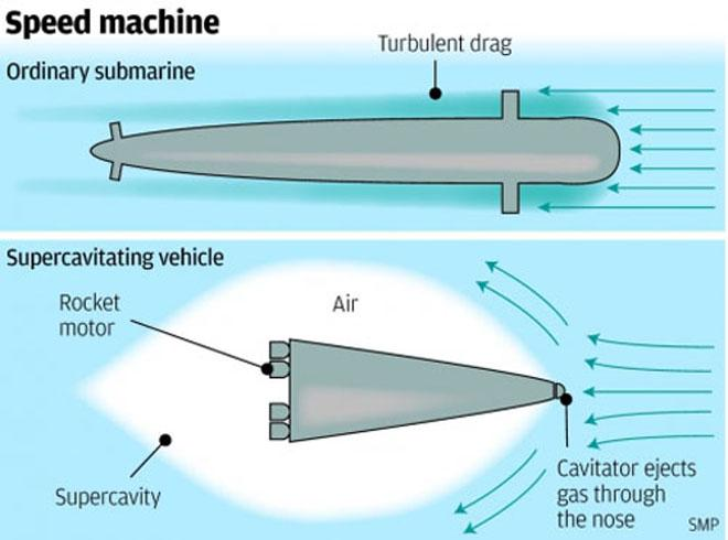 Supersonic Submarine2
