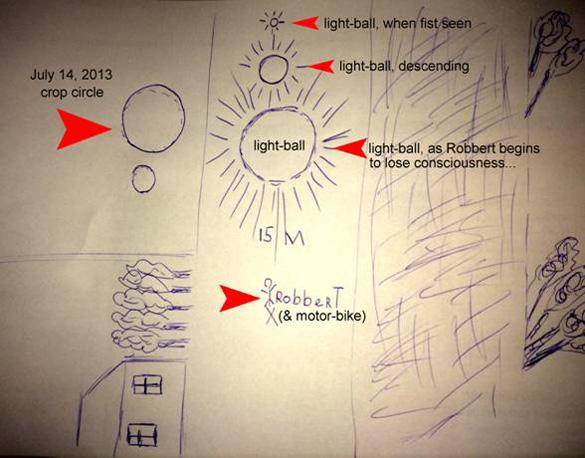 """El dibujo de Robbert que muestra el tamaño de la bola de luz, como él la vio descender, antes de perder la conciencia y luego """"vino a"""" dentro de la nueva formación."""