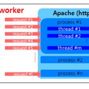 Apache MPM Worker