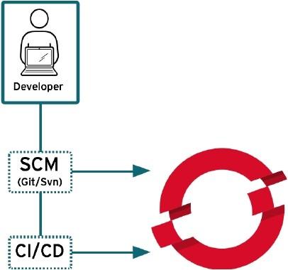 OpenShift DevOps 개발팀을 위한 혜택