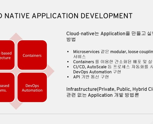 RedHat OpenShift Application Runtime