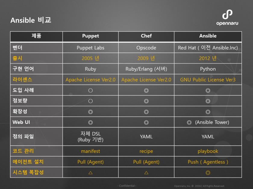 앤서블 과 자동화 도구 비교