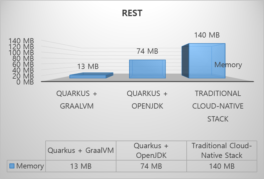 REST 애플리케이션에서 메모리 사용량 비교