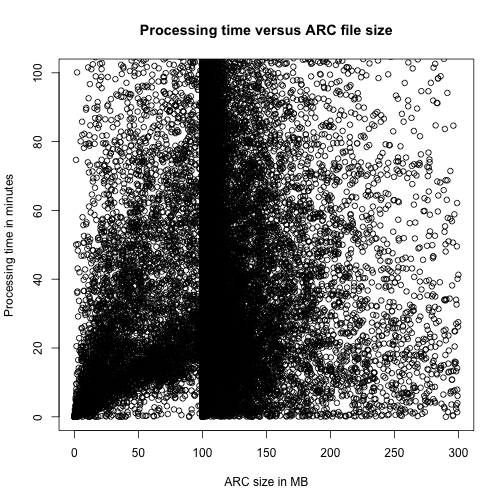Processing time versus ARC file size