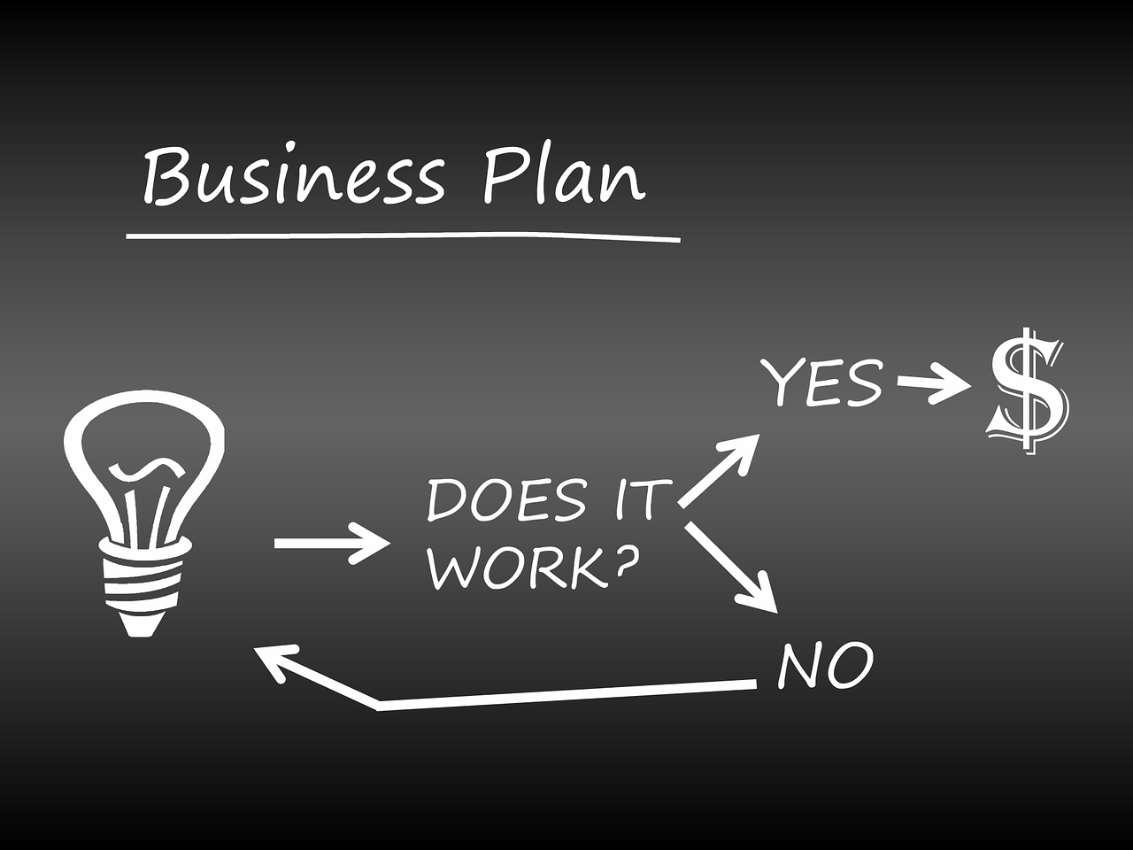 Do You Actually Need A Business Plan?