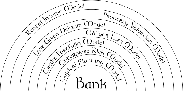 Seven Heavens of Finance and the Open Risk API