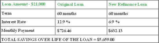 Refinance Auto Loan