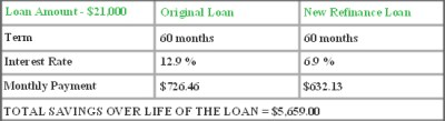 Refinance Savings Example, Lower Interest & Car Payment Rates