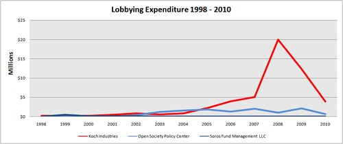 Koch vs Soros Lobbying Expenditures.bmp