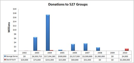 Soros vs Koch 527 donations CORRECT.bmp