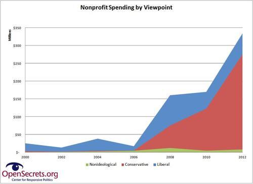 nonprofit spending growth by viewpt.JPG