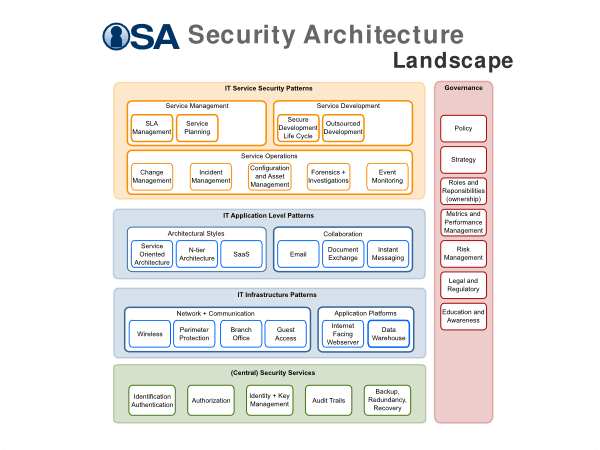 open security architecture