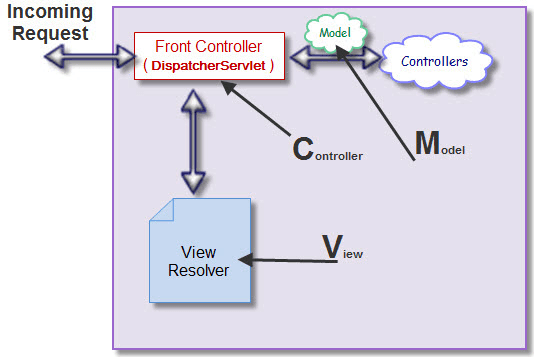 Spring MVC articture - Spring MVC Portlet in Liferay