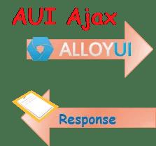 AUI Ajax call in liferay portlet - Tech blog