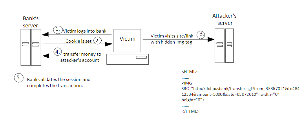 Securing Apache, Part 3: Cross-Site Request Forgery Attacks