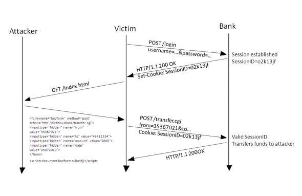 CSRF attack using HTTP POST
