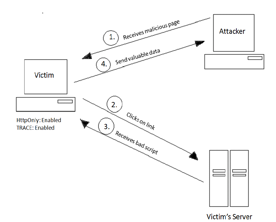 Securing Apache, Part 4: Cross-site Tracing (XST) & Cross