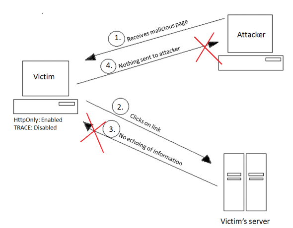 Attack not possible with TRACE disabled
