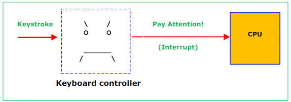 Interrupt-based approach