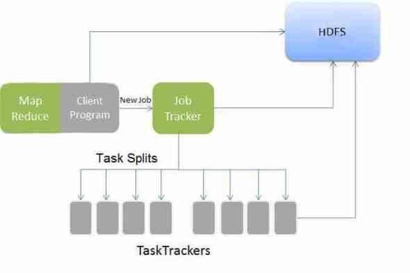 A simplified view of Hadoop's MapReduce job flow